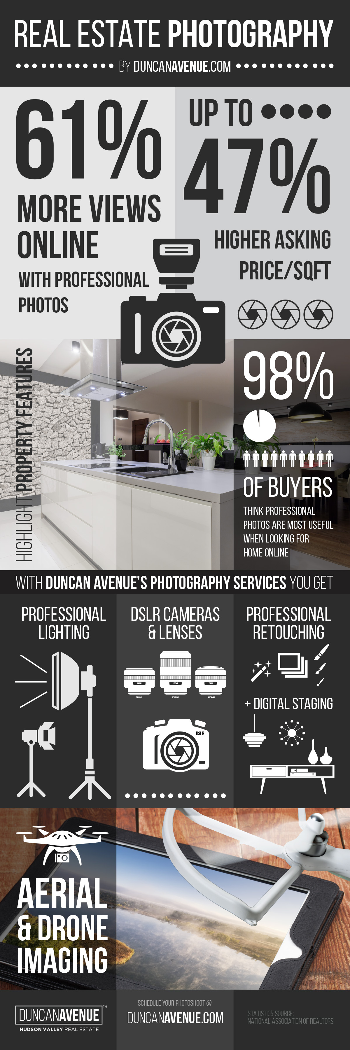 Real Estate Photography 101 by Duncan Avenue - Infographic for Hudson Valley Style Magazine
