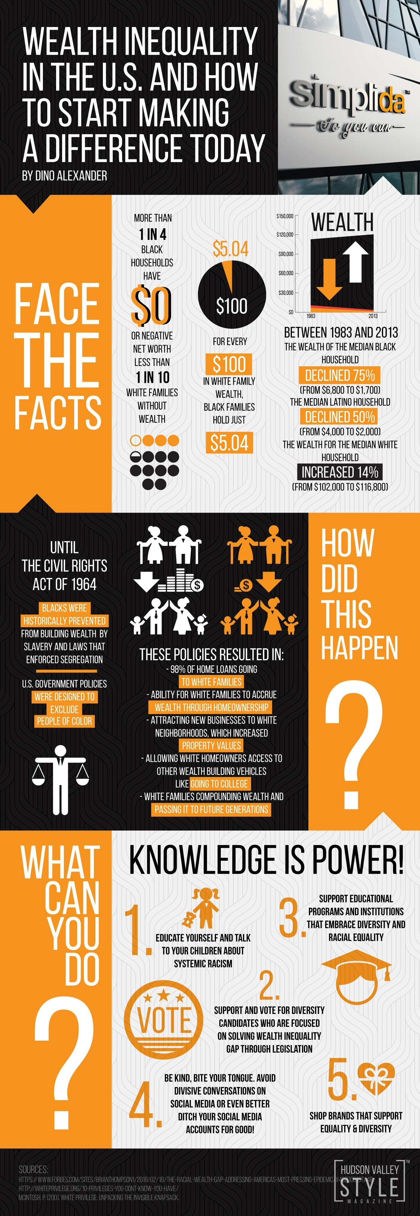 Simplida™ Infographic: Wealth and Racial Inequality in the United StatesInfographic: Wealth and Racial Inequality in the United States