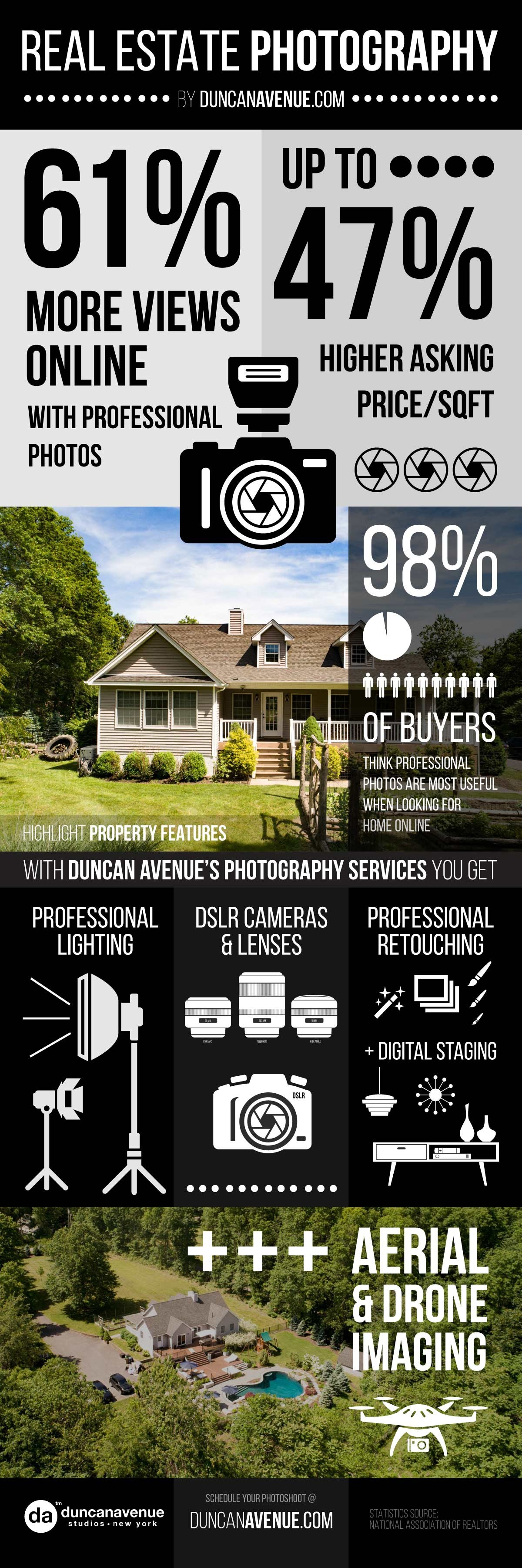 Infographic – Hudson Valley, New York Real Estate Photography by Duncan Avenue Studios